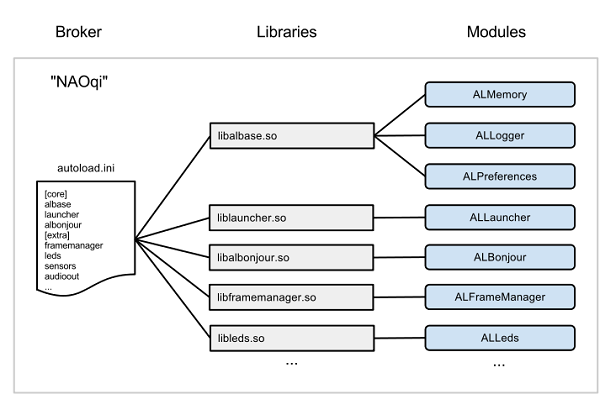 broker, libraries and modules :height: 394 px :width: 600 px