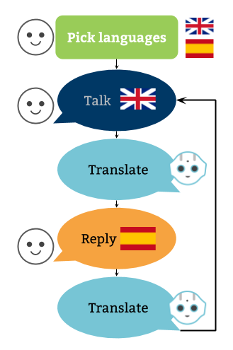 Use case diagram of the app Pepper Dialogue Translator