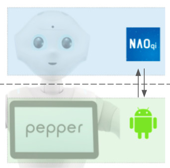 Android/Naoqi communication