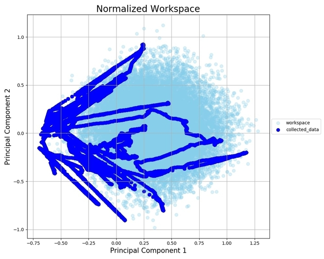 Figure 2: PCA visualization of the workspace coverage of our data