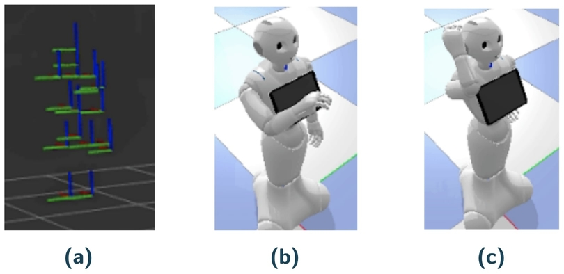 Figure 7: Example of an erroneous prediction by global ELM kernel (a) Inputted human configuration (b) Expected robot configuration (c) Wrongly predicted robot configuration