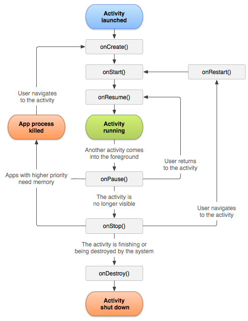 Android lifecycle schema