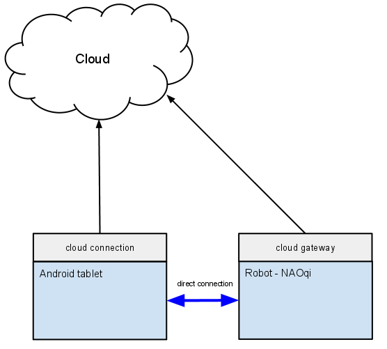/sites/default/files/repository/70_html_nao/_images/NAOqi2.0-clouddirectconnection.png